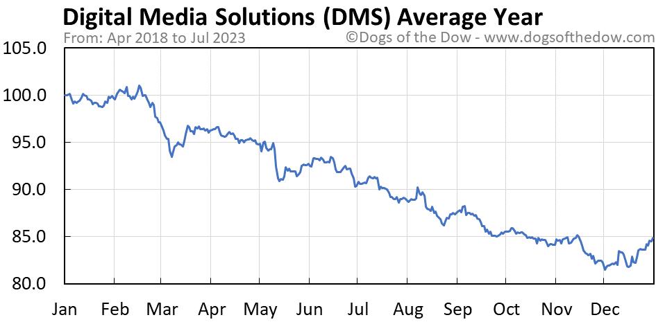 DMS average year chart