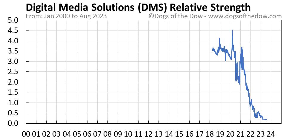 DMS relative strength chart