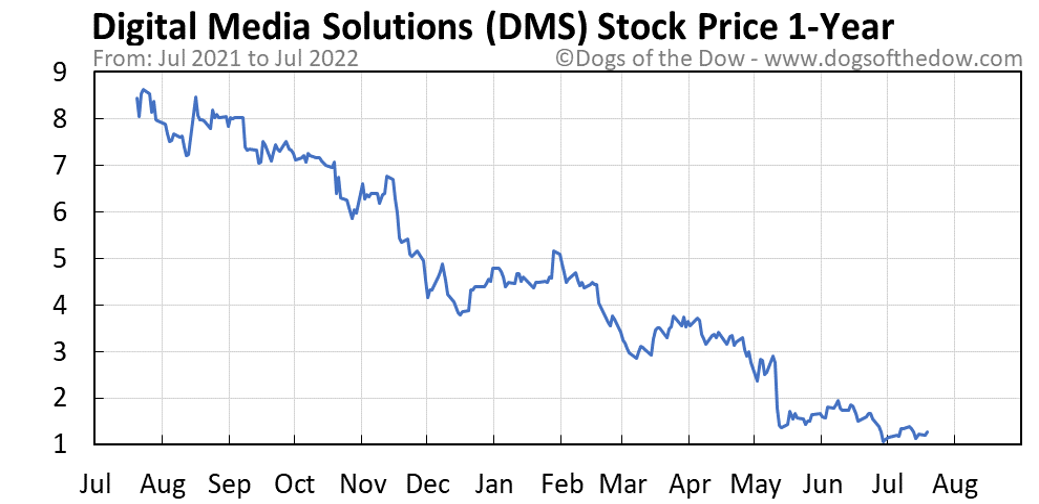 DMS 1-year stock price chart