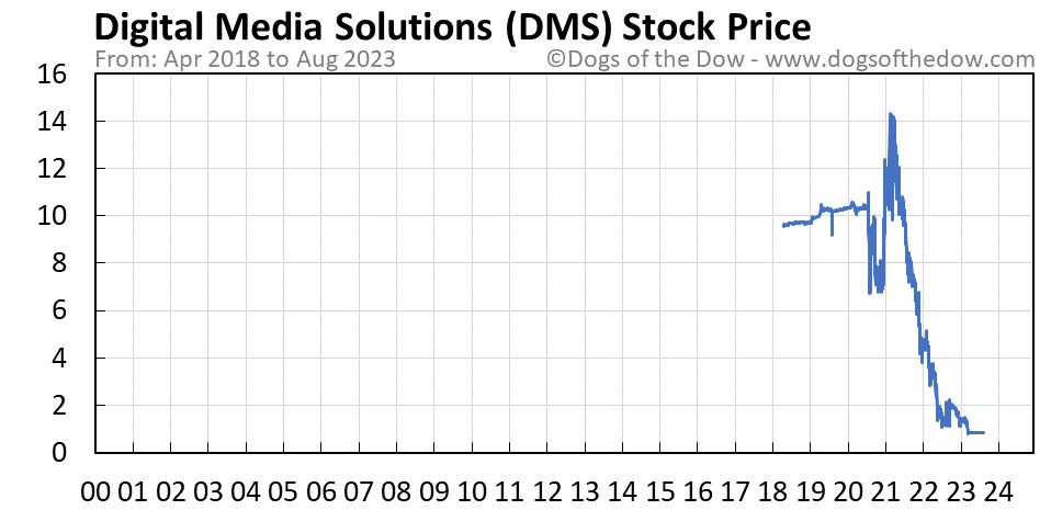 DMS stock price chart