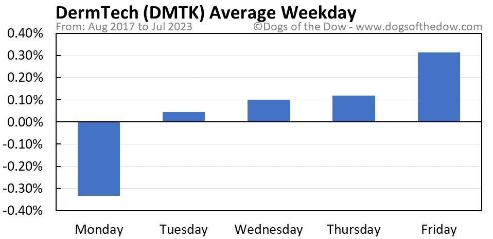 DMTK average weekday chart