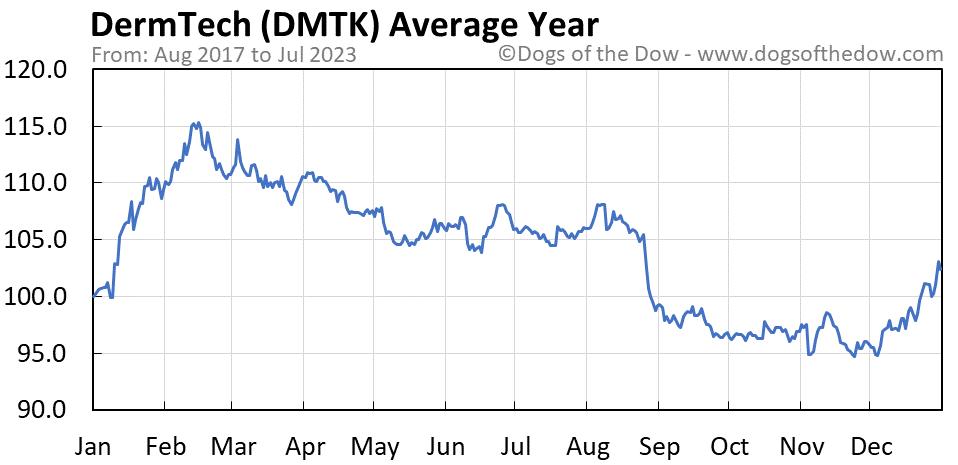 DMTK average year chart