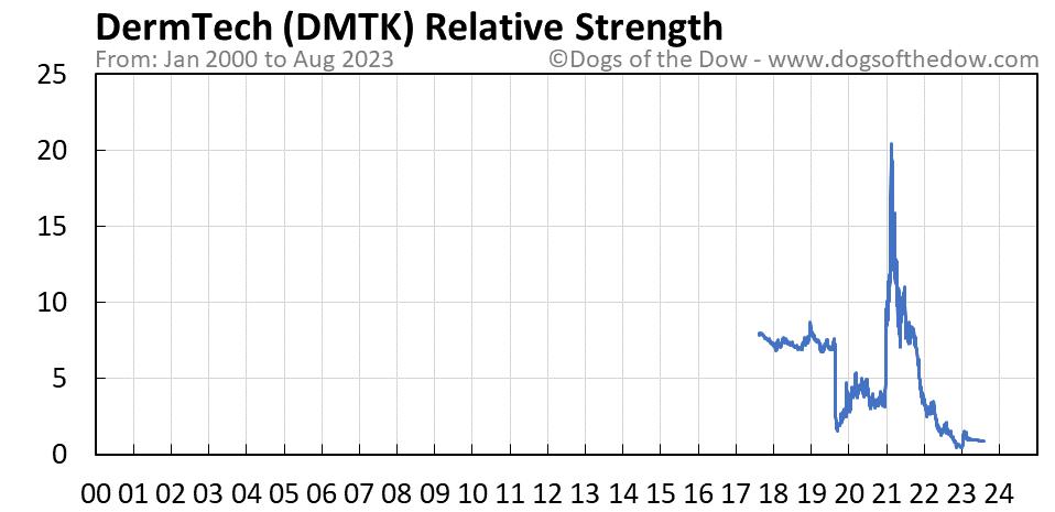 DMTK relative strength chart