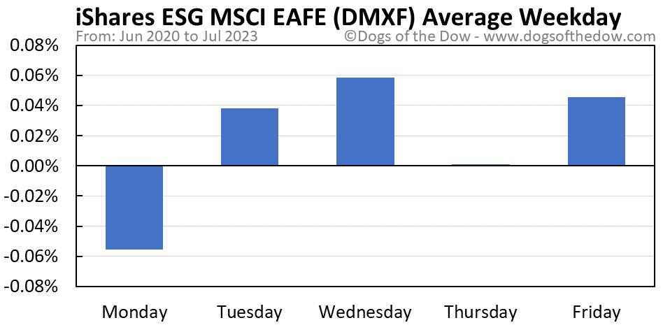 DMXF average weekday chart