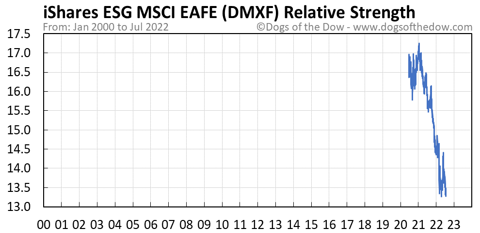 DMXF relative strength chart