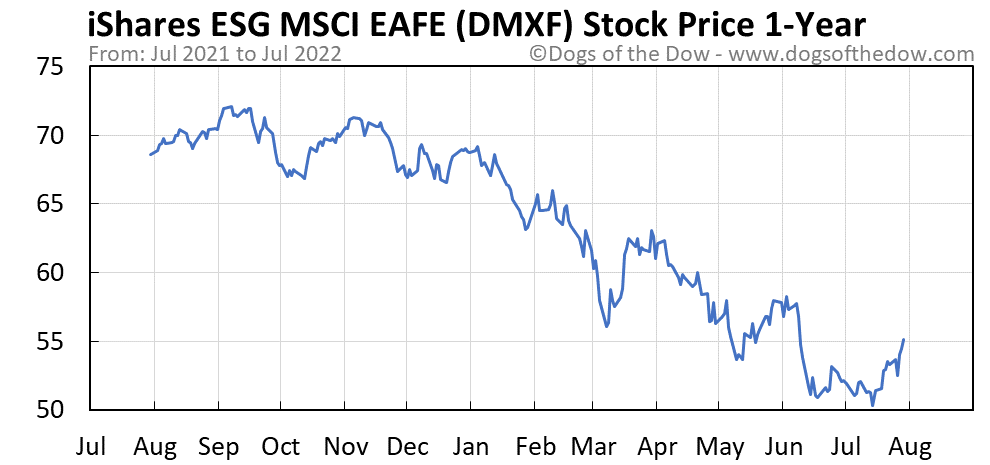 DMXF 1-year stock price chart