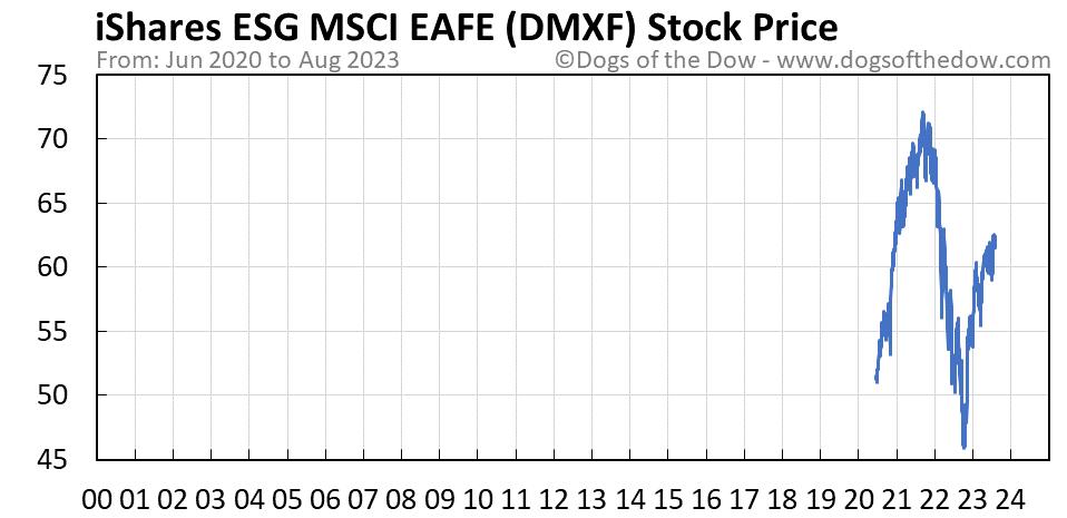 DMXF stock price chart