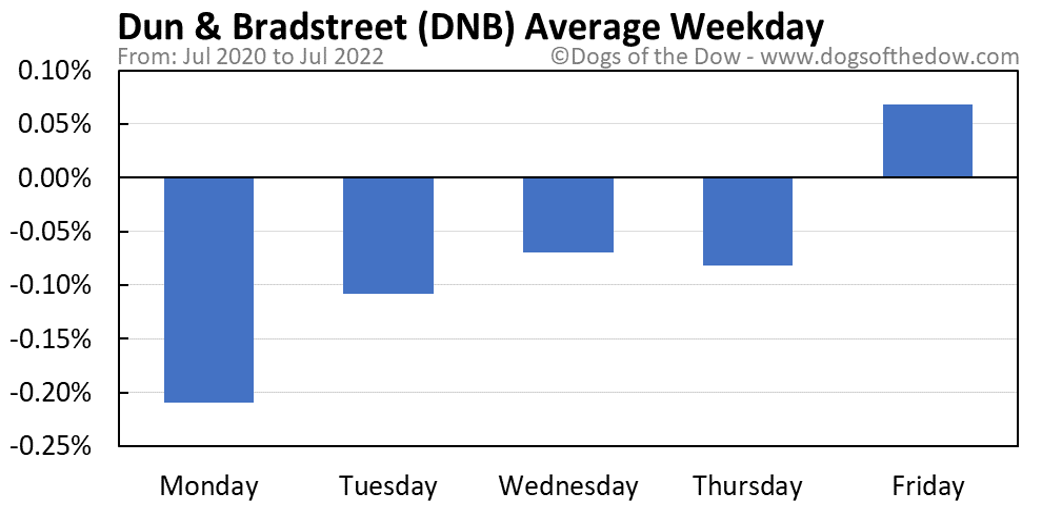 DNB average weekday chart