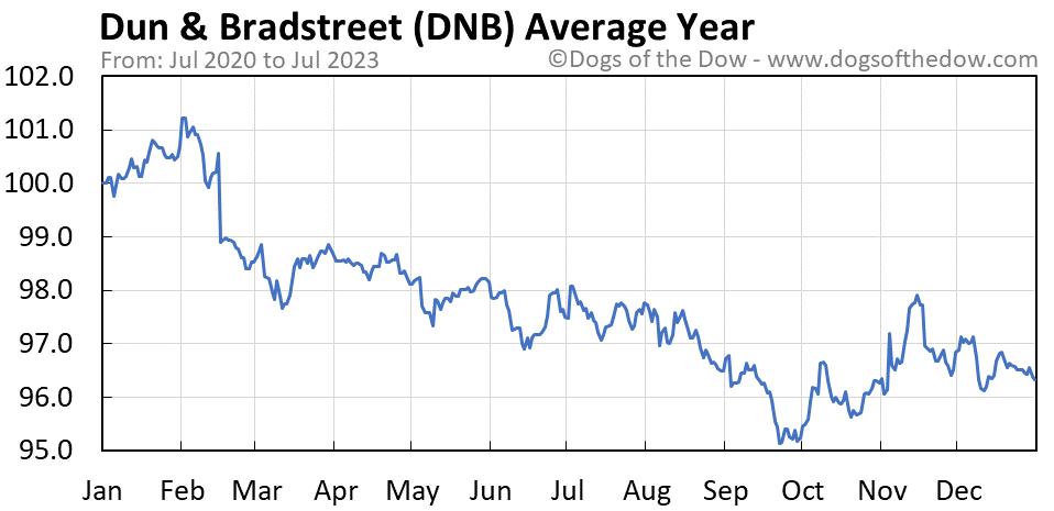 DNB average year chart