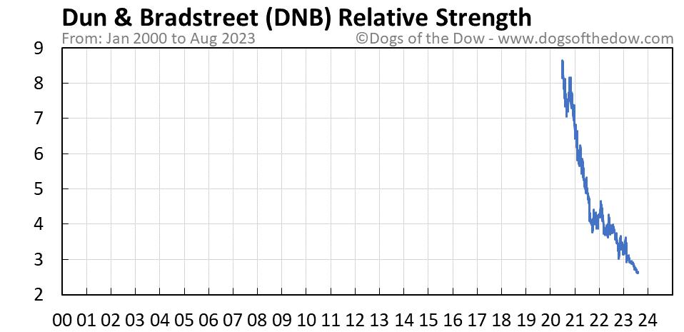 DNB relative strength chart