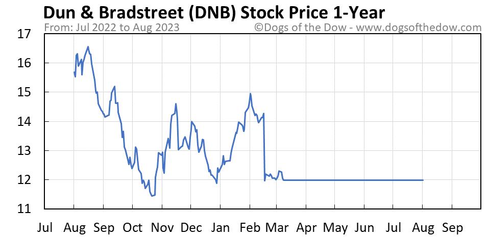 DNB 1-year stock price chart