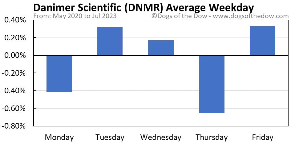 DNMR average weekday chart