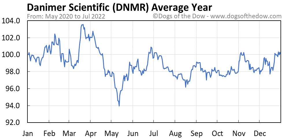DNMR average year chart
