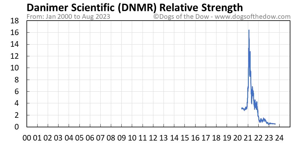 DNMR relative strength chart