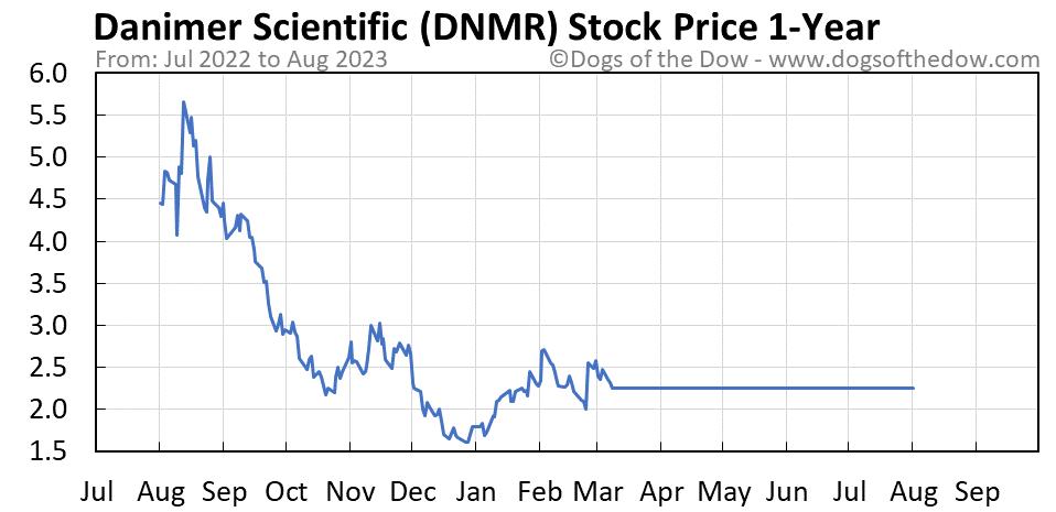 DNMR 1-year stock price chart