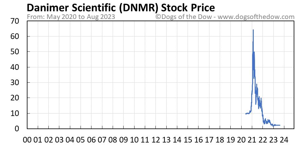 DNMR stock price chart