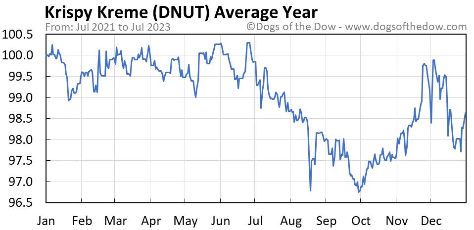 DNUT average year chart