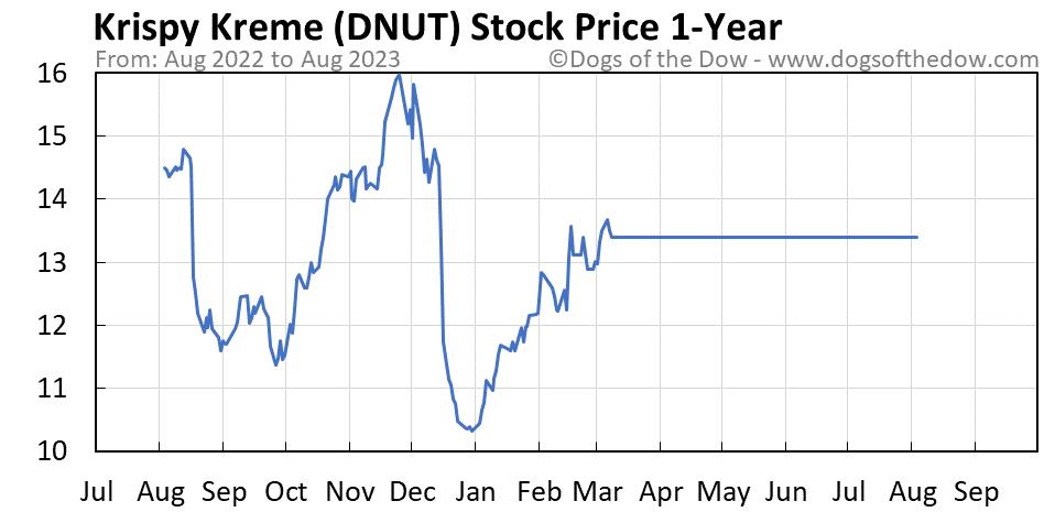 DNUT 1-year stock price chart