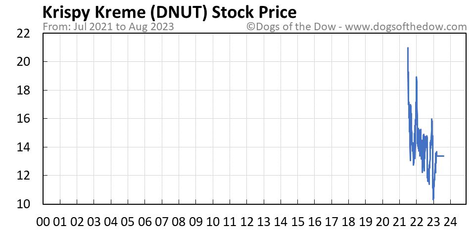 DNUT stock price chart