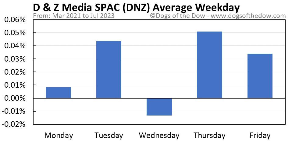 DNZ average weekday chart