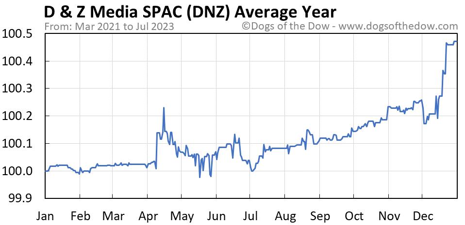 DNZ average year chart