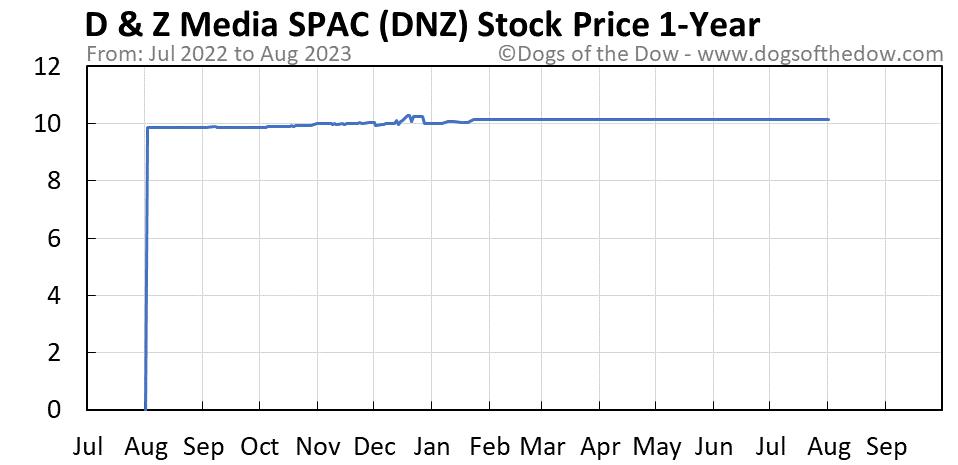 DNZ 1-year stock price chart