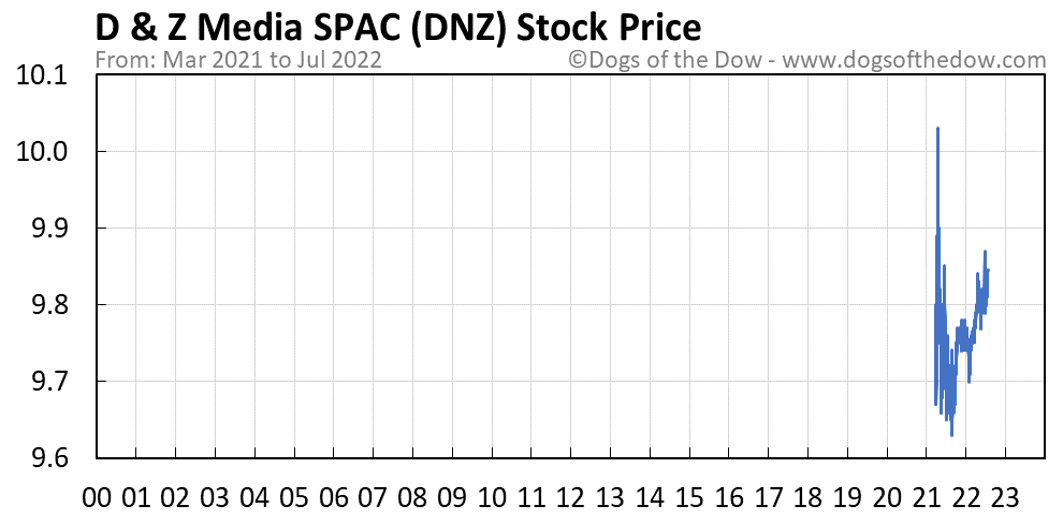 DNZ stock price chart