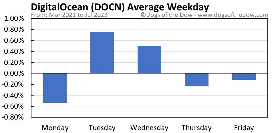 DOCN average weekday chart