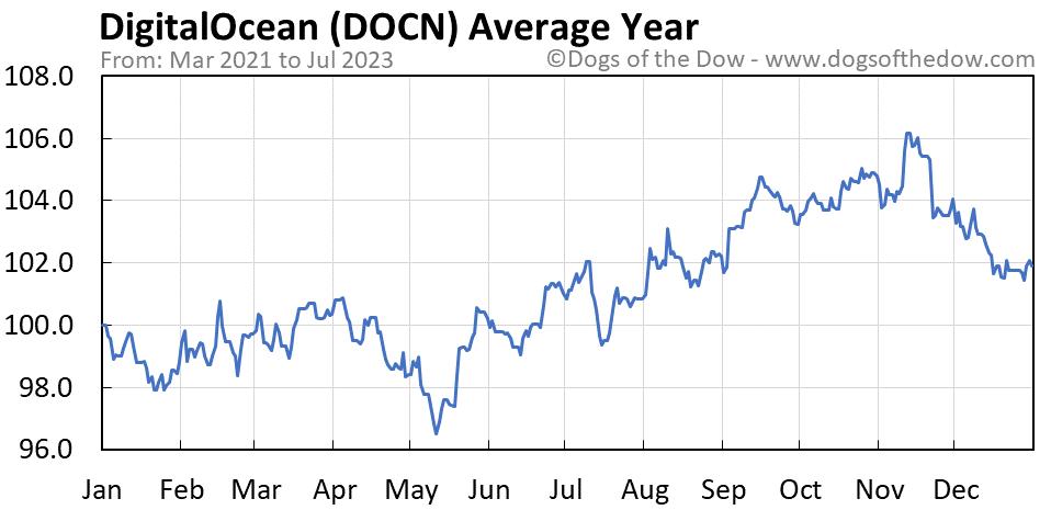 DOCN average year chart