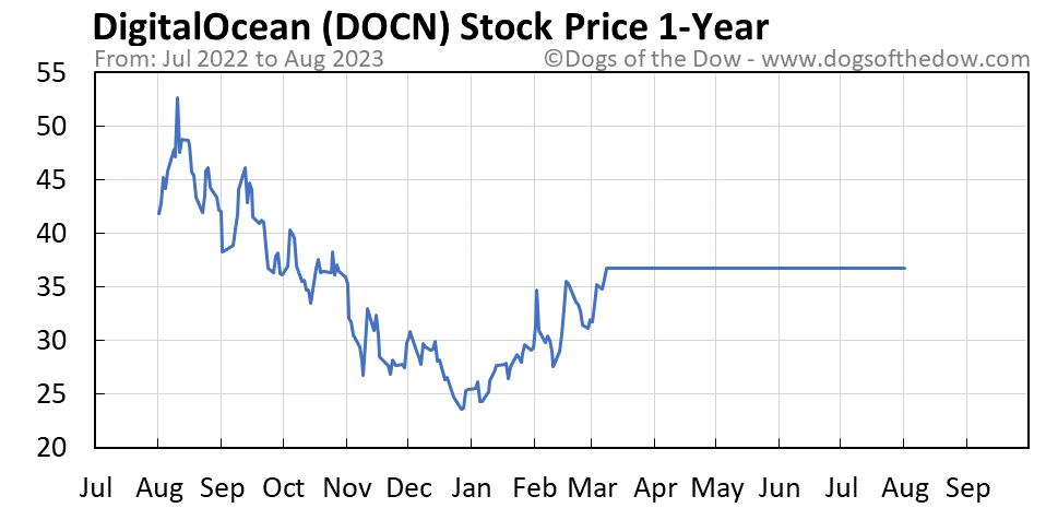 DOCN 1-year stock price chart