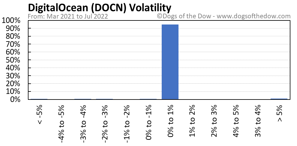 DOCN volatility chart