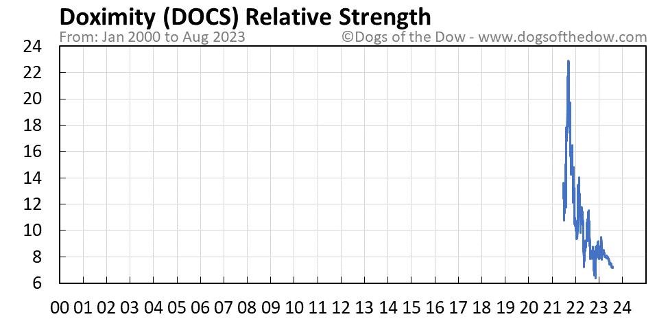 DOCS relative strength chart