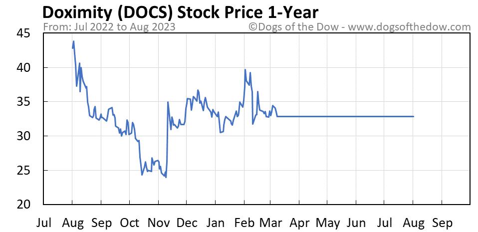 DOCS 1-year stock price chart
