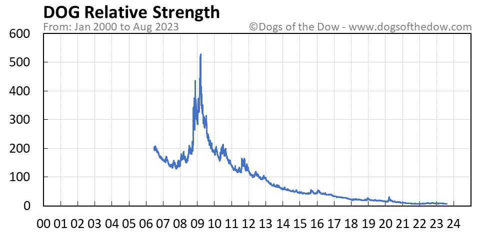 DOG relative strength chart
