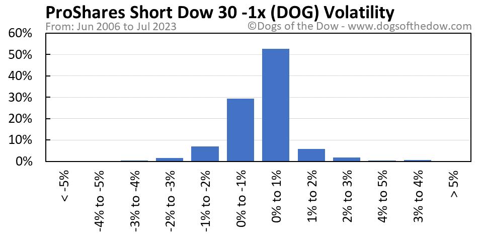 DOG volatility chart