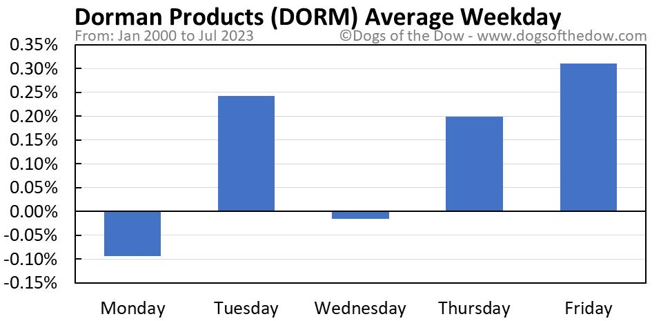 DORM average weekday chart