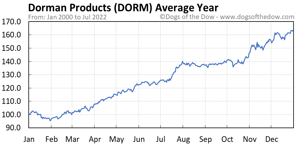 DORM average year chart