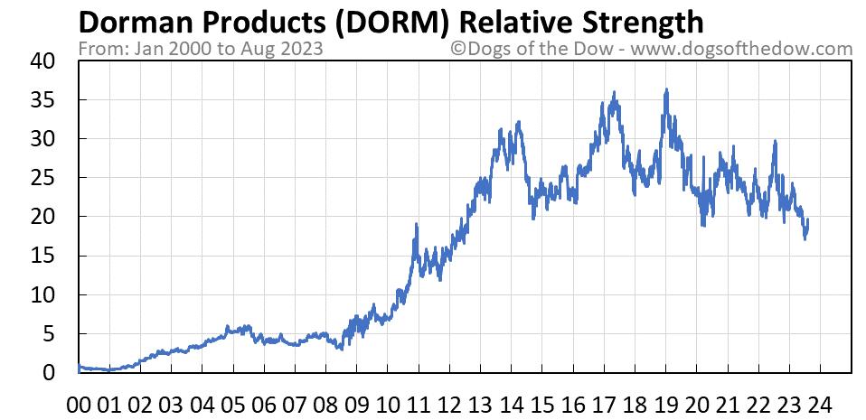 DORM relative strength chart