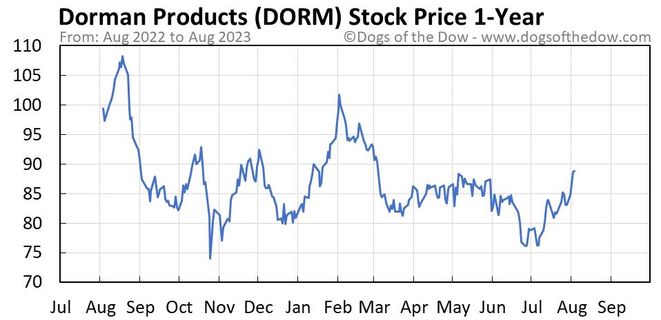 DORM 1-year stock price chart