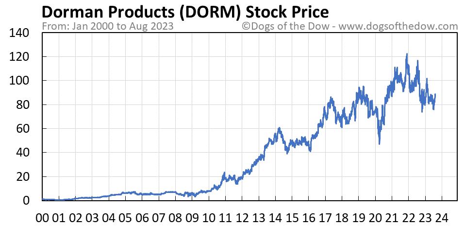 DORM stock price chart