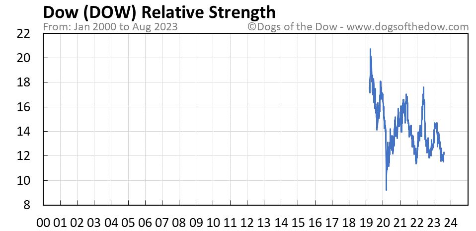DOW relative strength chart
