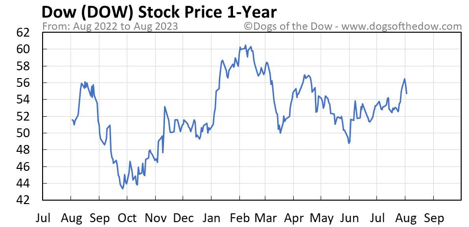 DOW 1-year stock price chart