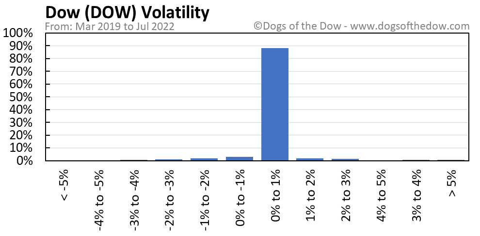 DOW volatility chart