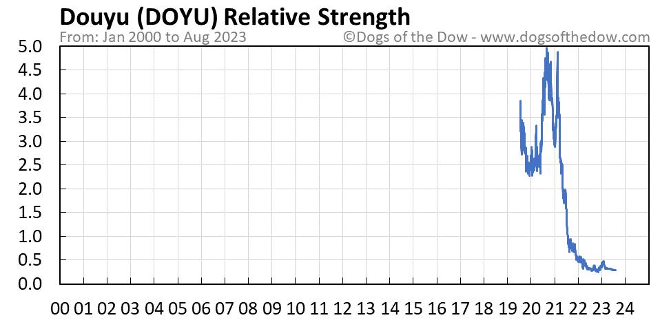 DOYU relative strength chart
