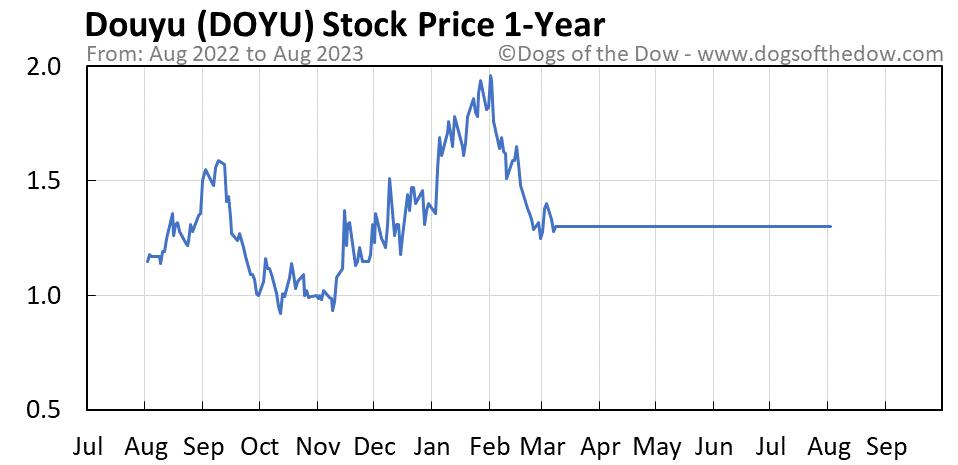 DOYU 1-year stock price chart