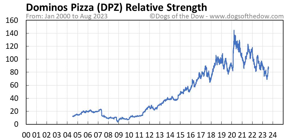 DPZ relative strength chart