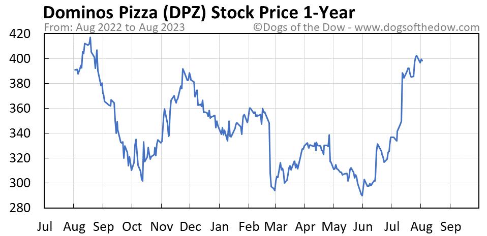 DPZ 1-year stock price chart
