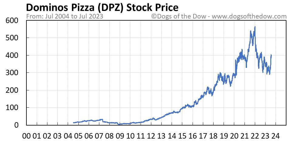 DPZ stock price chart
