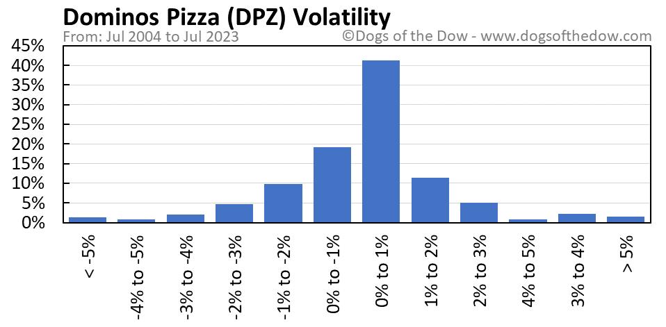 DPZ volatility chart