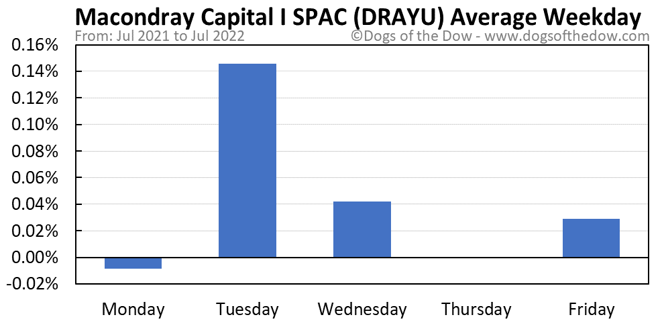 DRAYU average weekday chart
